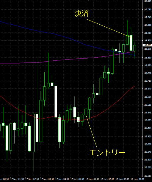 20161117eurjpy01.png