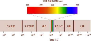 可視光線帯