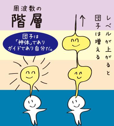 団子ガイド