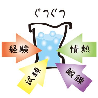 解糖系発酵