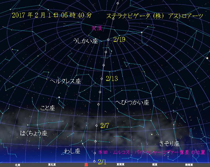 本田・ムルコス・パイドゥシャーコヴァー彗星2017年2月経路図