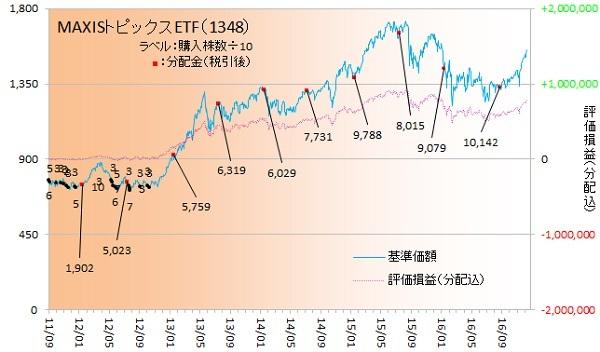 国内株式161202