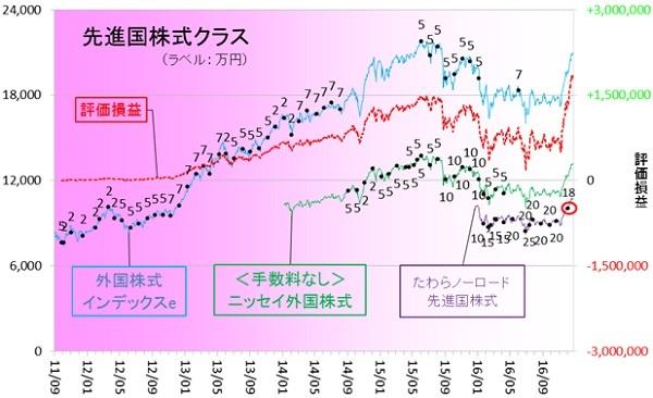 外国株式161201
