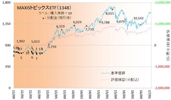 国内株式170101