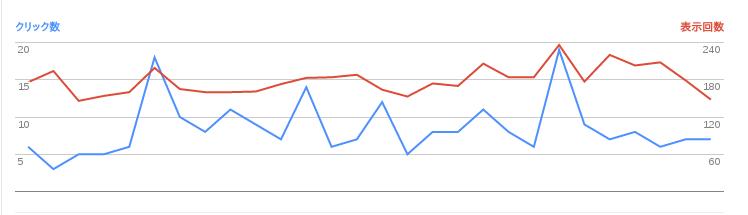 2017/01/03の検索数推移グラフ