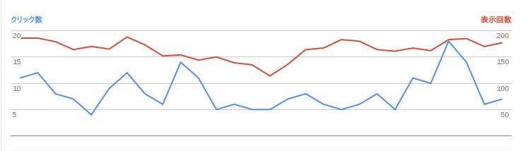 2017/02/02の検索数推移グラフ