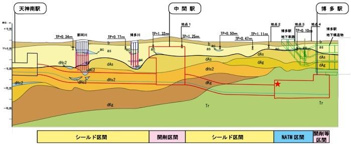 地下鉄七隈線延伸部の地質縦断図
