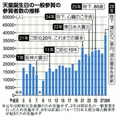 12月24日 産経 一般参賀の推移