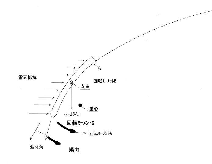 カービング図