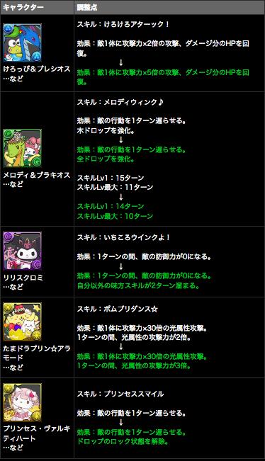 ハローキティ ワールド コラボキャラクターがパワーアップ!!|パズル&ドラゴンズ