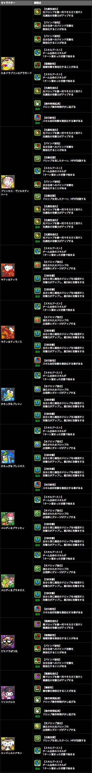 ハローキティ ワールド コラボキャラクターがパワーアップ!!|パズル&ドラゴンズ 3