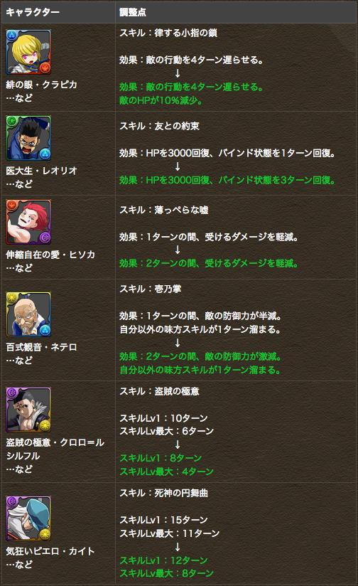 HUNTER×HUNTER コラボキャラクターがパワーアップ!!|パズル&ドラゴンズ
