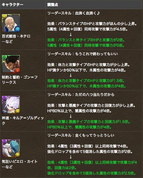 HUNTER×HUNTER コラボキャラクターがパワーアップ!!|パズル&ドラゴンズ 2
