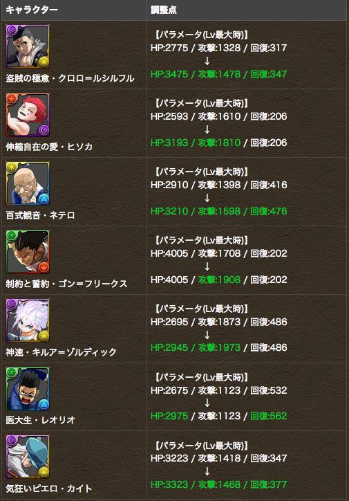 HUNTER×HUNTER コラボキャラクターがパワーアップ!!|パズル&ドラゴンズ 4