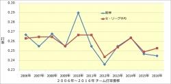 2006年~2016年チーム打率推移