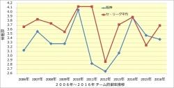 2006年~2016年チーム防御率推移