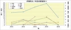 伊藤隼太年度成績推移3