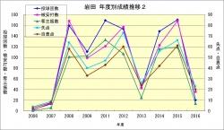 岩田_年度成績推移2