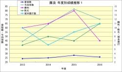 藤浪_年度成績推移1