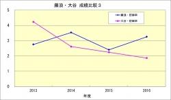 藤浪・大谷_年度成績比較3