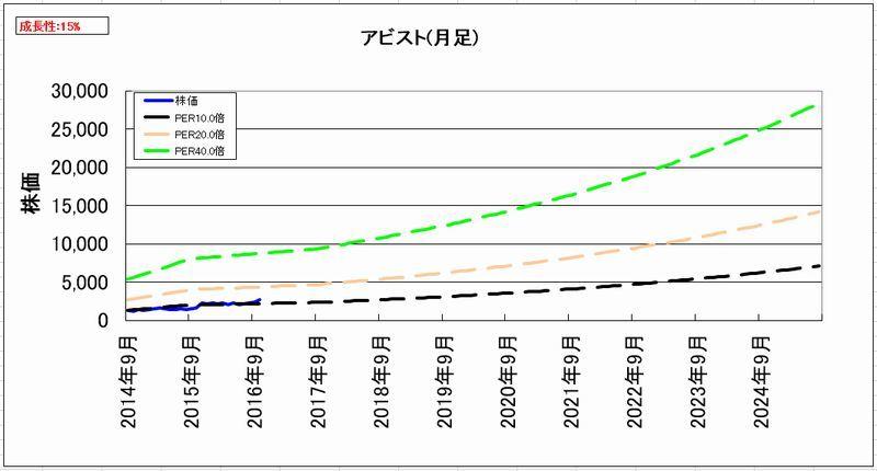 2016-11-14_割安度グラフ_月足