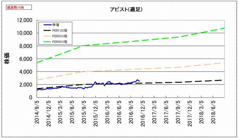 2016-11-14_割安度グラフ_週足