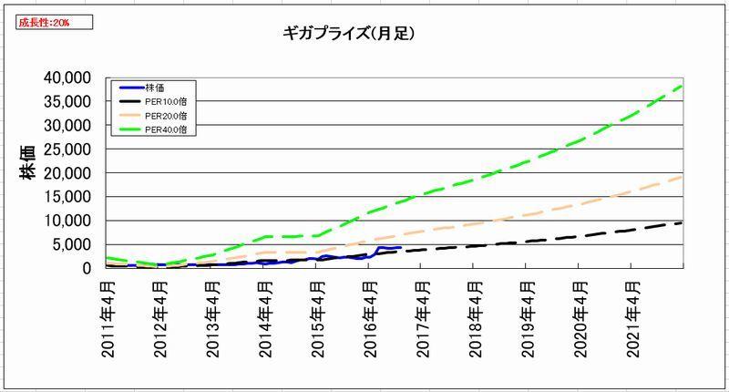 2016-11-15_割安度グラフ_月足