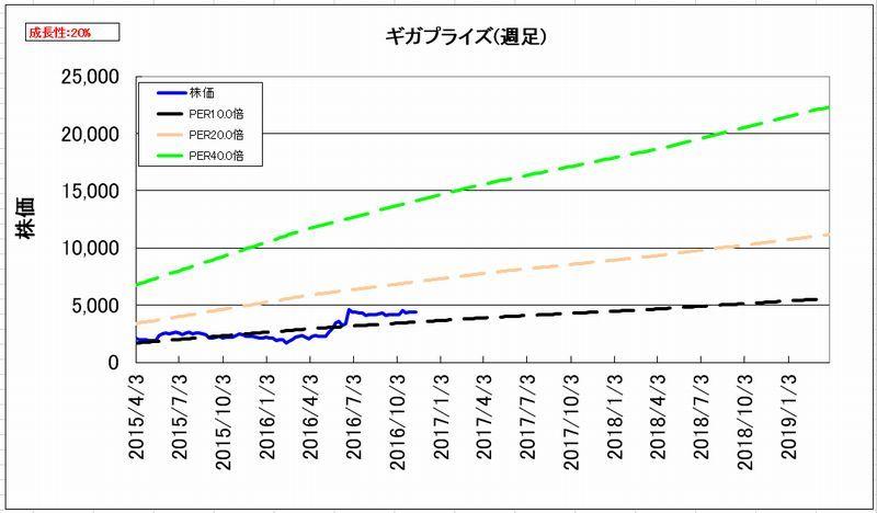 2016-11-15_割安度グラフ_週足