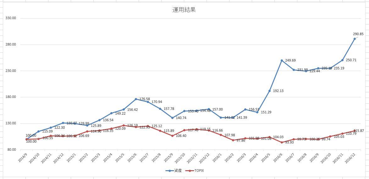 資産増減グラフ