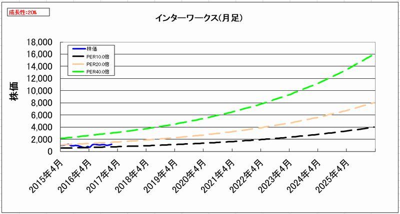 2017-01-21_割安度グラフ_月足