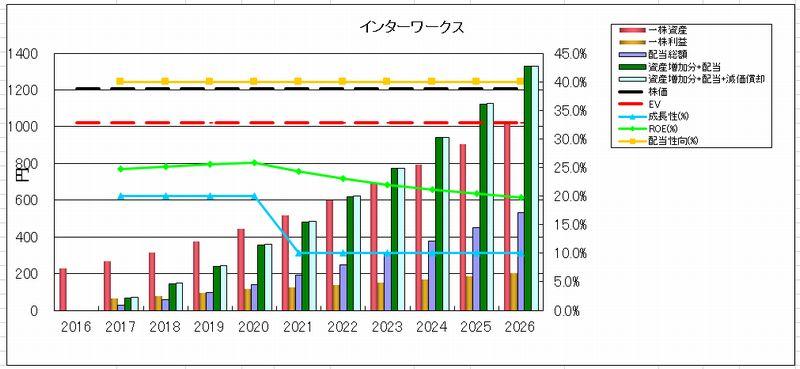2017-01-21_投資資産回収時期グラフ