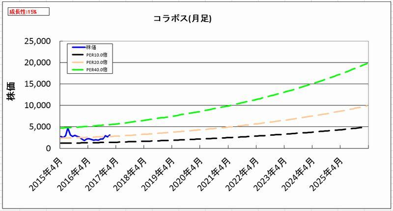 2017-01-31_割安度グラフ_月足