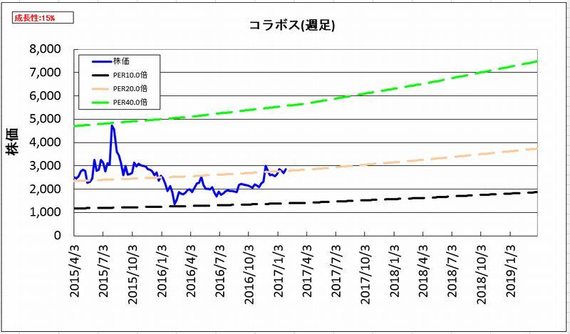 2017-01-31_割安度グラフ_週足