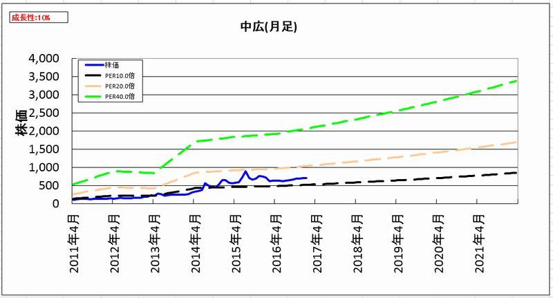 2017-02-01_割安度グラフ_月足