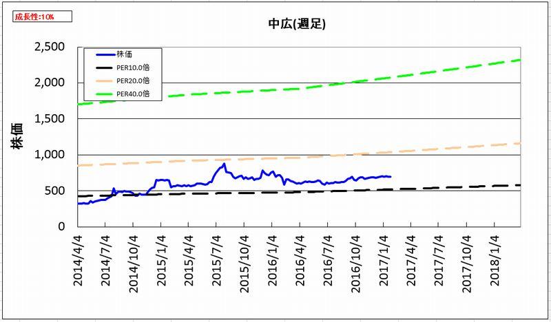 2017-02-01_割安度グラフ_週足