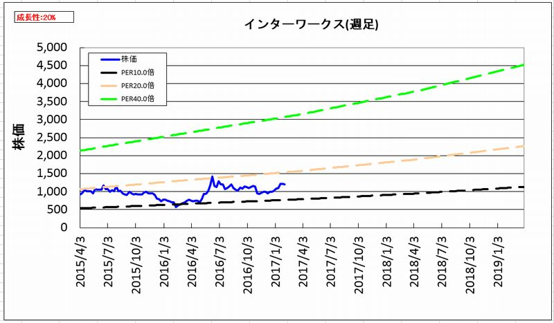 2017-02-05_割安度グラフ_週足