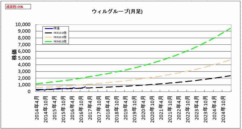 2017-02-07_割安度グラフ_月足
