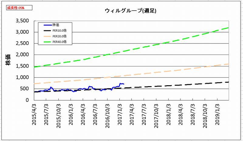 2017-02-07_割安度グラフ_週足