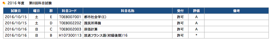 2016年10月科目試験結果