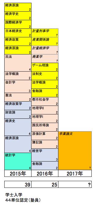 経済学部履修の軌跡201701