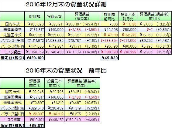 201612資産状況詳細