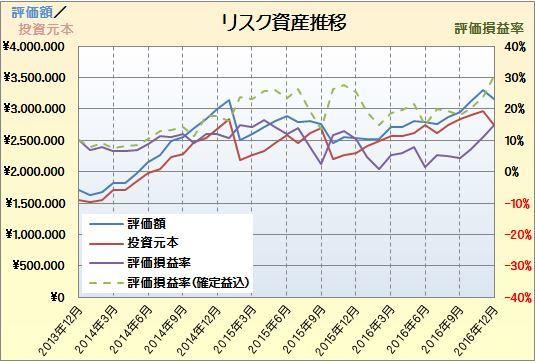 201612資産推移