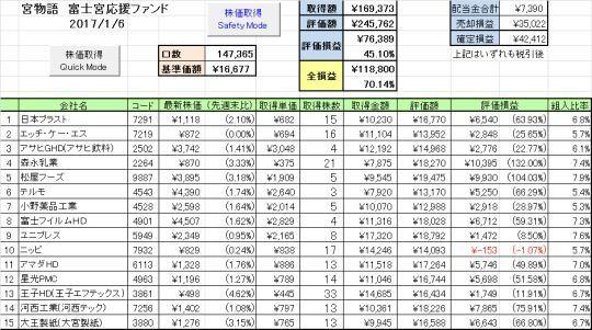 富士宮インデックス成績1_20170106_s