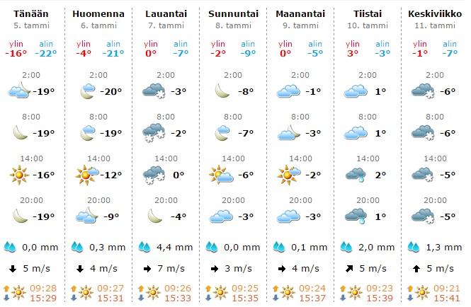 天気予報 フィンランド 2017年1月5日