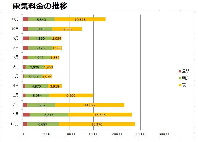 電気料金の推移表