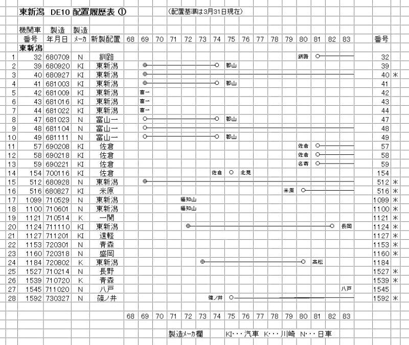 東新潟 DE10 (1-1)