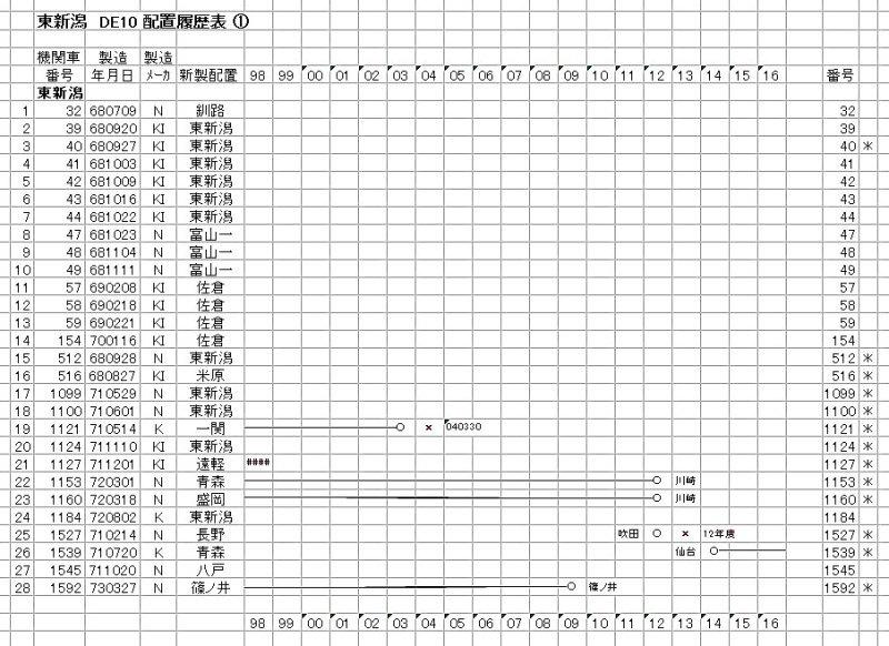 東新潟 DE10 (1-3)