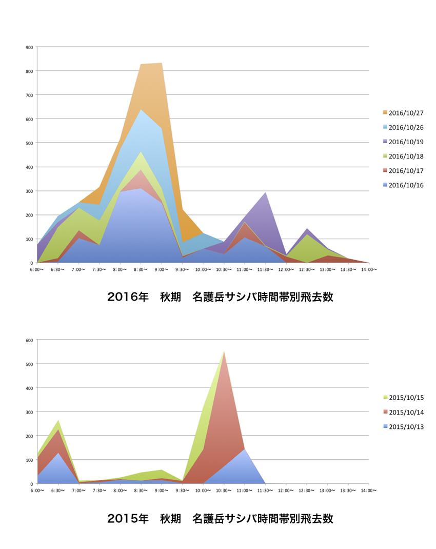 2015、2016年秋期名護岳サシバ時間帯別飛去数