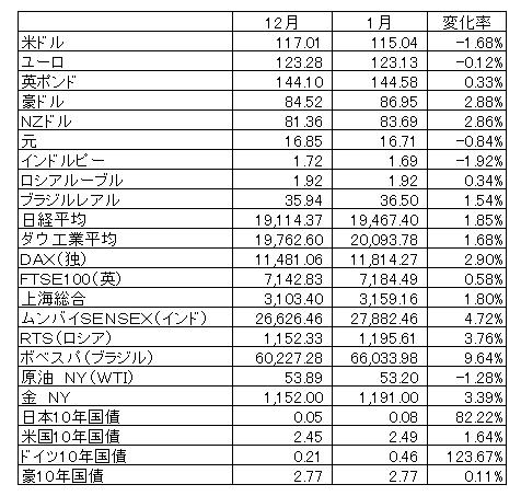 2017年1月マーケットデータ