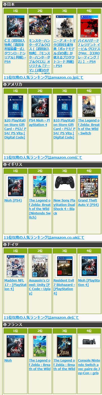 ゲームソフト世界人気ランキング
